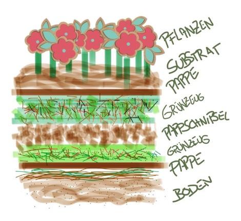 Skizze einer bepflanzten Schichtkompostmiete. Die Schichten bestehen aus Pappe, Grünzeug, Küchenabfällen und Pappschnipseln. Die oberste Schicht besteht aus Substrat und ist mit Blumen bepflanzt.